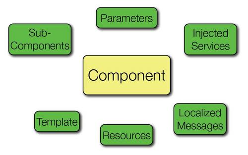 TapestryComponent